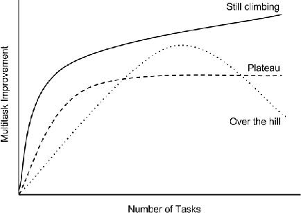 Figure 4 for Massively Multitask Networks for Drug Discovery