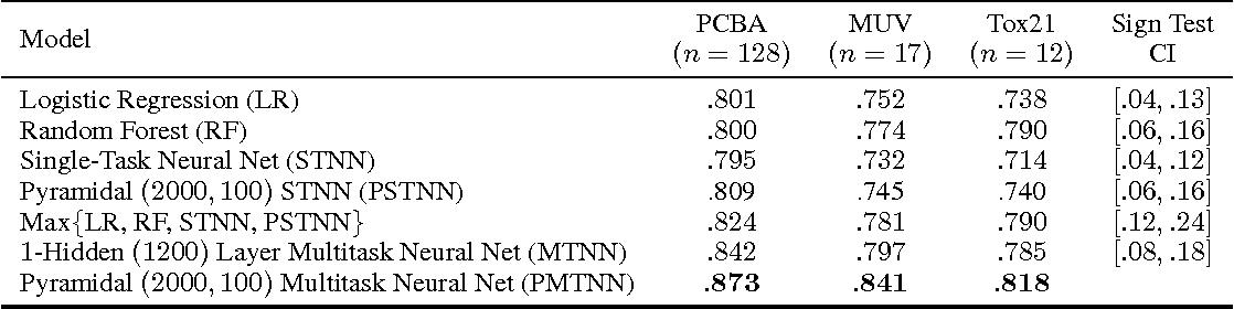 Figure 3 for Massively Multitask Networks for Drug Discovery