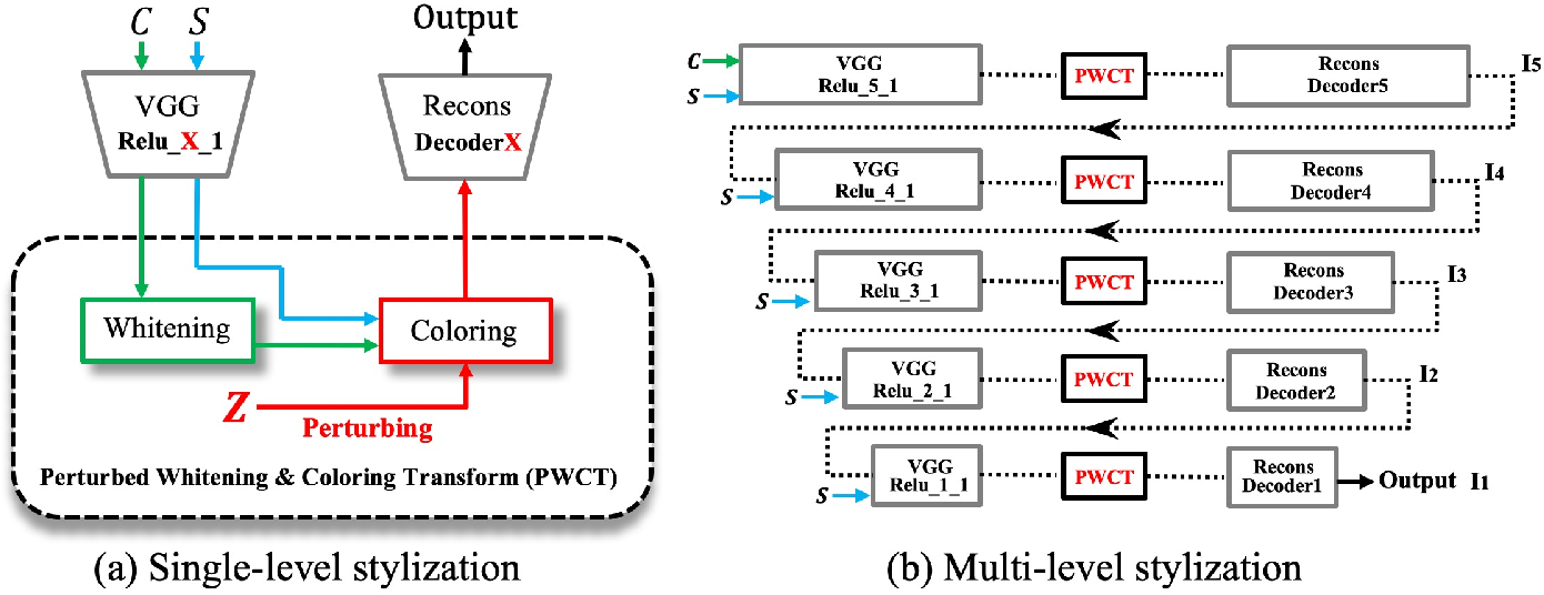 Figure 1 for Diversified Arbitrary Style Transfer via Deep Feature Perturbation