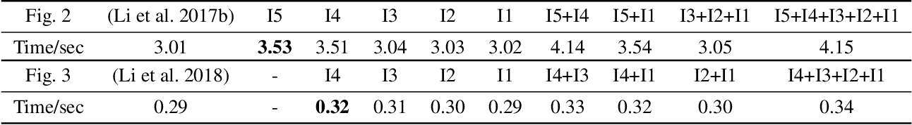 Figure 2 for Diversified Arbitrary Style Transfer via Deep Feature Perturbation