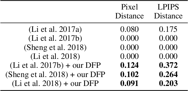 Figure 4 for Diversified Arbitrary Style Transfer via Deep Feature Perturbation