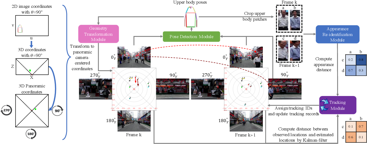Figure 1 for Using panoramic videos for multi-person localization and tracking in a 3D panoramic coordinate