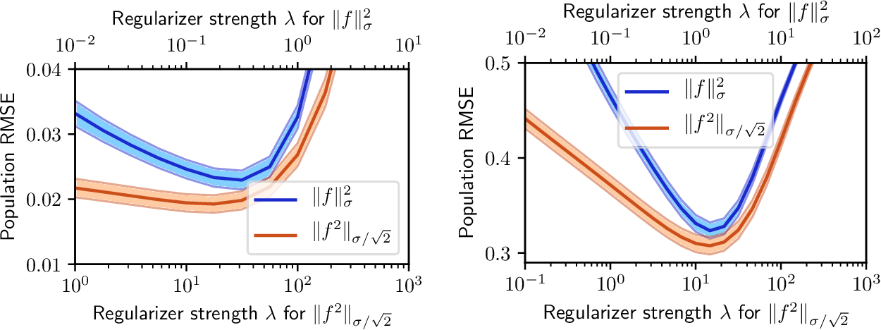 Figure 1 for Distributionally Robust Optimization and Generalization in Kernel Methods