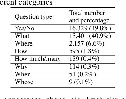 Figure 2 for Pathological Visual Question Answering