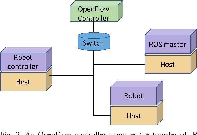 Figure 2 for Assessing virtualization effects in simulations of distributed robotics