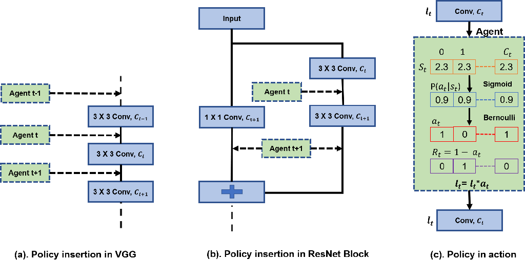 Figure 1 for DECORE: Deep Compression with Reinforcement Learning