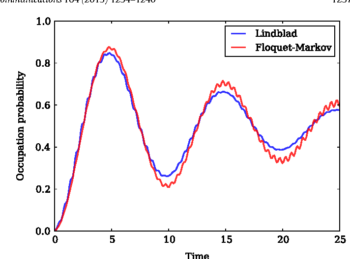 Figure 2 from QuTiP 2: A Python framework for the dynamics of open