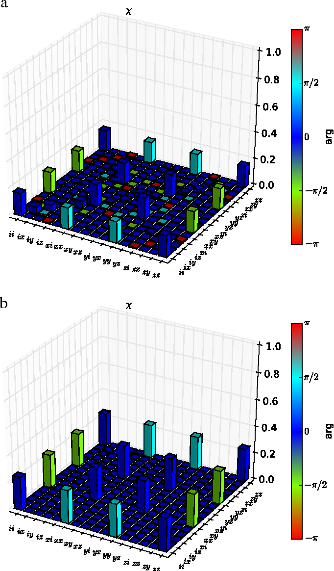 Figure 4 from QuTiP 2: A Python framework for the dynamics of open