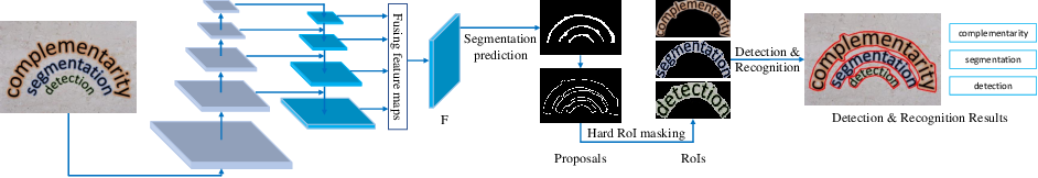 Figure 3 for Mask TextSpotter v3: Segmentation Proposal Network for Robust Scene Text Spotting