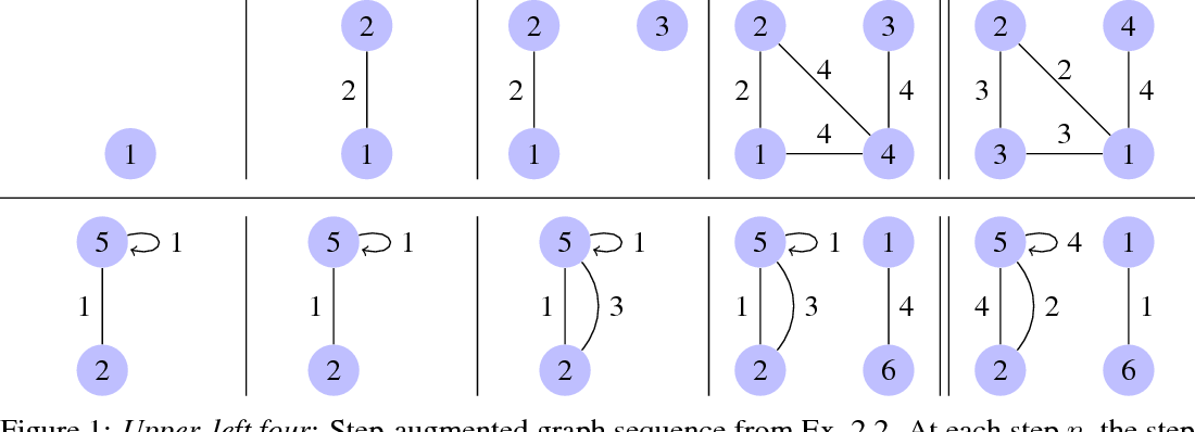 Figure 1 for Edge-exchangeable graphs and sparsity