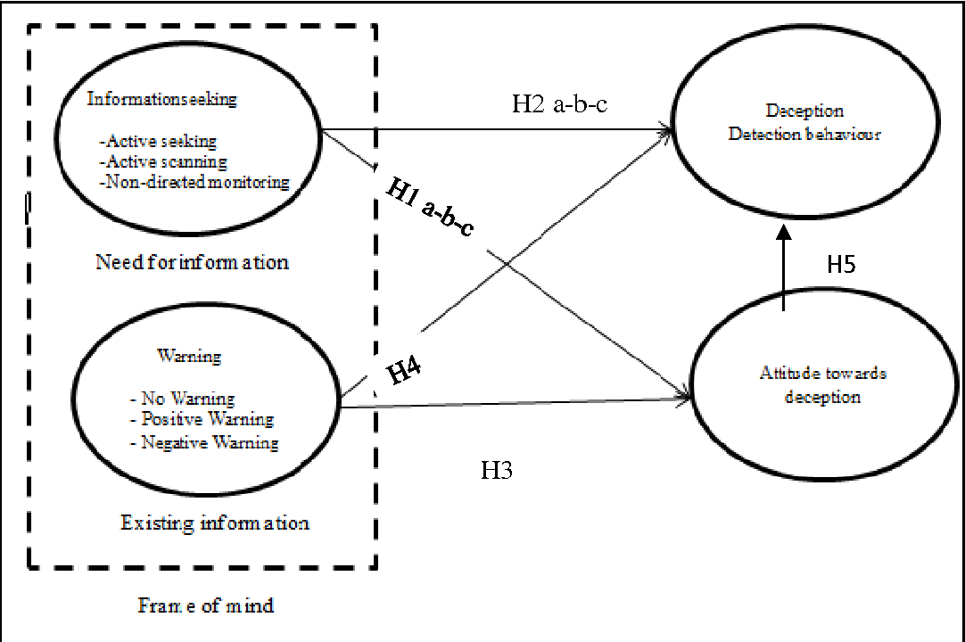 Figure 1 from Effect of Frame of Mind on Users\' Deception Detection ...