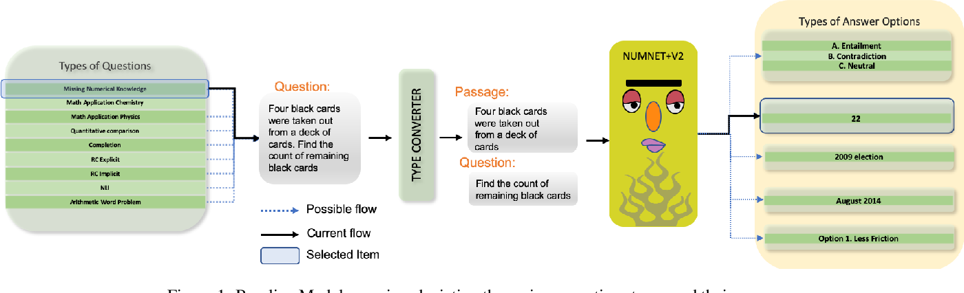 Figure 2 for Towards Question Format Independent Numerical Reasoning: A Set of Prerequisite Tasks