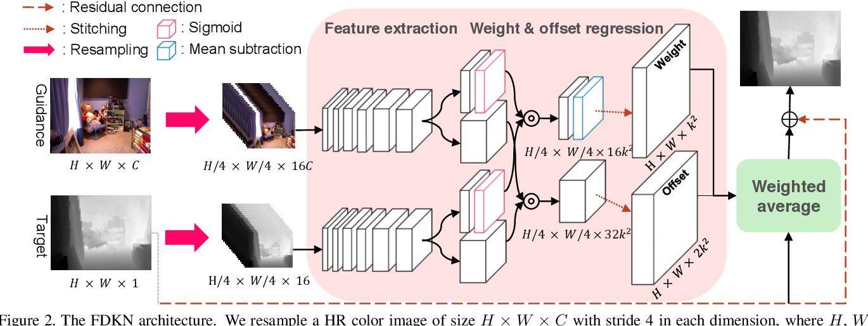 Figure 3 for Deformable kernel networks for guided depth map upsampling