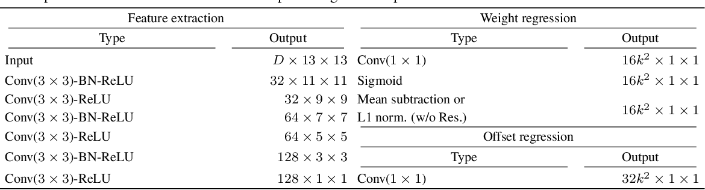Figure 2 for Deformable kernel networks for guided depth map upsampling