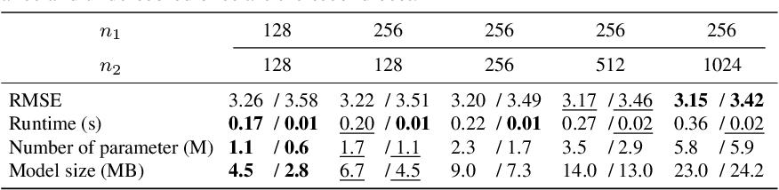 Figure 4 for Deformable kernel networks for guided depth map upsampling