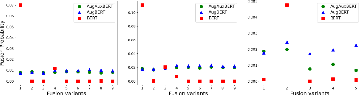 Figure 4 for Semantically Driven Sentence Fusion: Modeling and Evaluation
