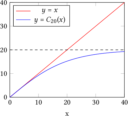 Figure 3 for Differentially Private Regression for Discrete-Time Survival Analysis