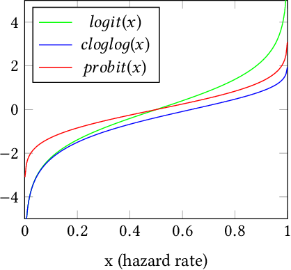 Figure 1 for Differentially Private Regression for Discrete-Time Survival Analysis