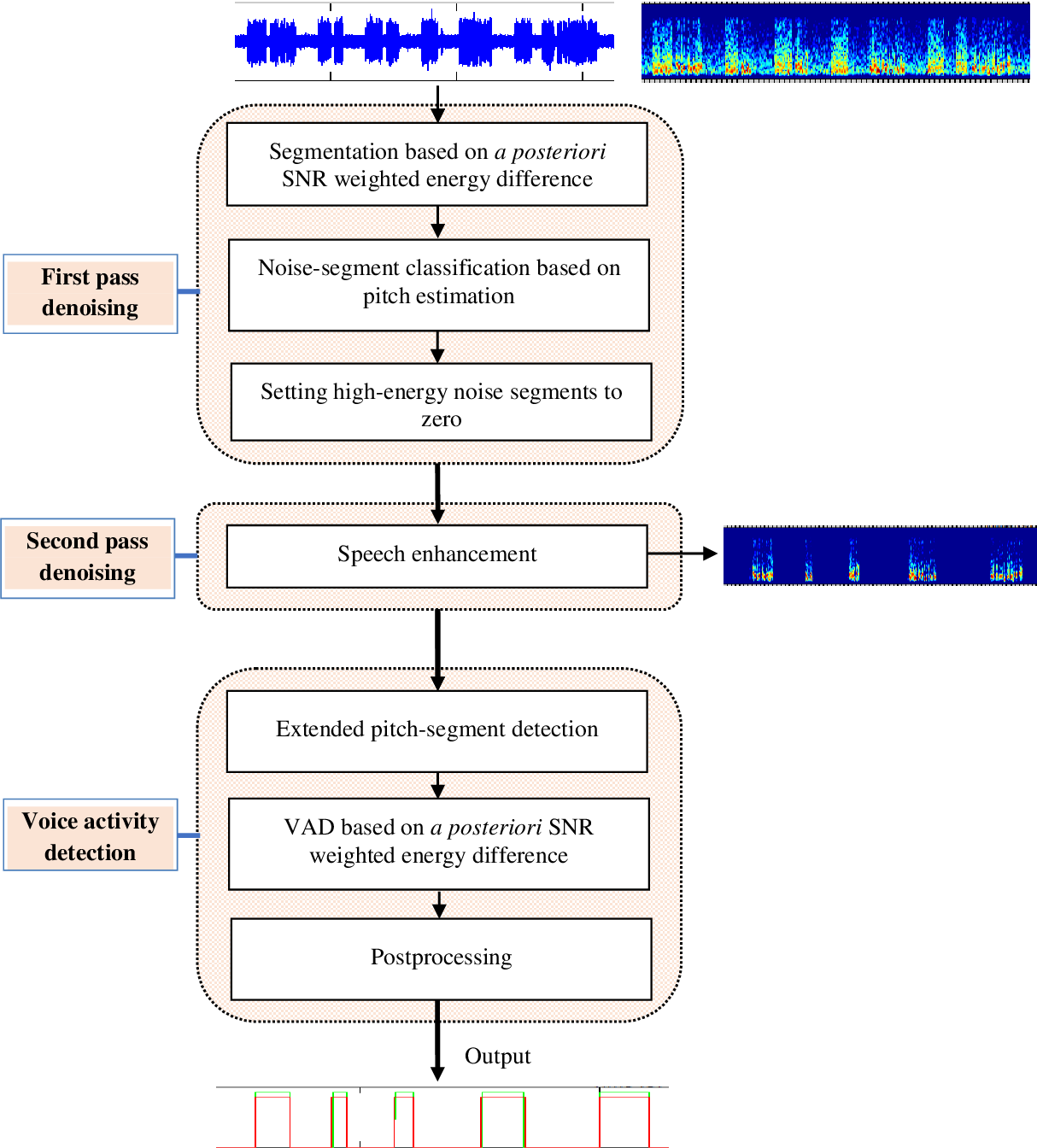 Figure 3 for rVAD: An Unsupervised Segment-Based Robust Voice Activity Detection Method