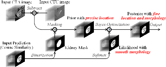 Figure 4 for CPNet: Cycle Prototype Network for Weakly-supervised 3D Renal Compartments Segmentation on CT Images