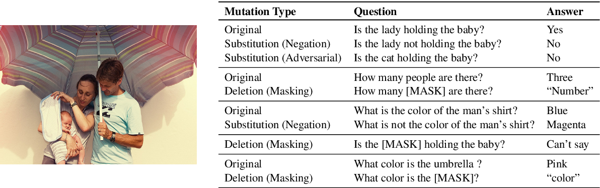 Figure 2 for MUTANT: A Training Paradigm for Out-of-Distribution Generalization in Visual Question Answering