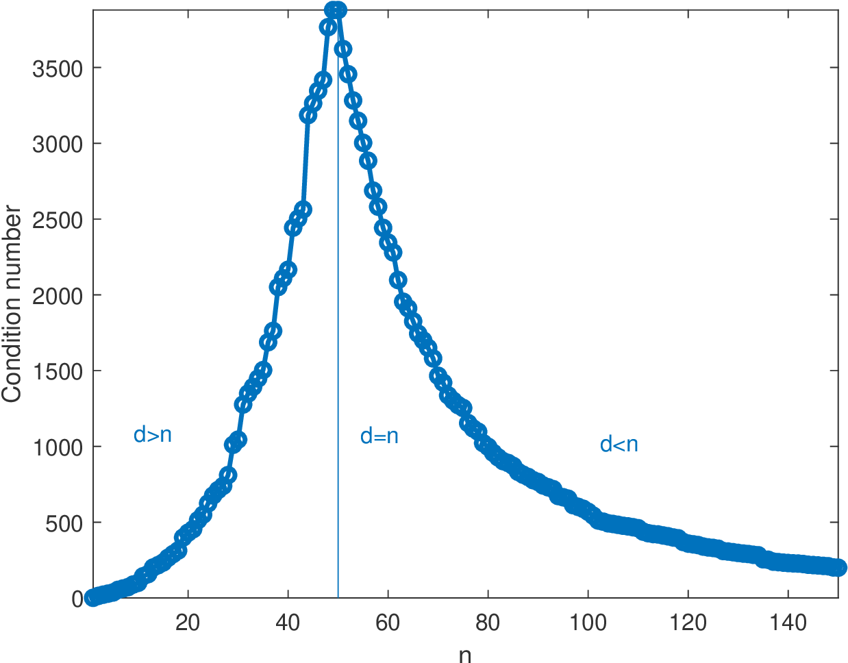 Figure 2 for Double descent in the condition number