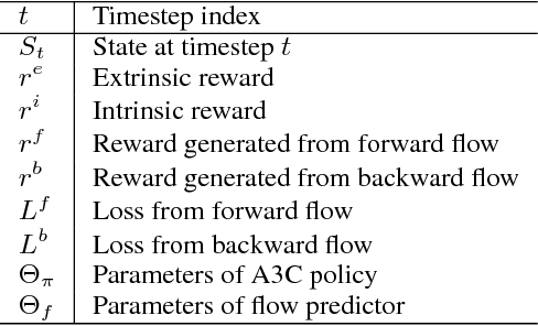 Figure 2 for Never Forget: Balancing Exploration and Exploitation via Learning Optical Flow