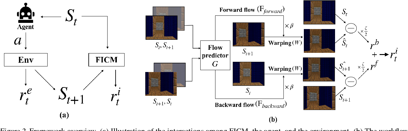 Figure 3 for Never Forget: Balancing Exploration and Exploitation via Learning Optical Flow