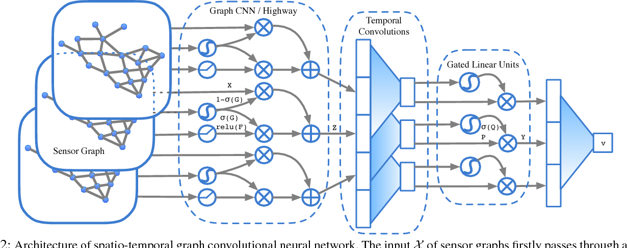 Figure 2 from Spatio-temporal Graph Convolutional Neural Network: A
