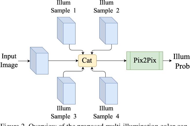 Figure 3 for Generative Models for Multi-Illumination Color Constancy