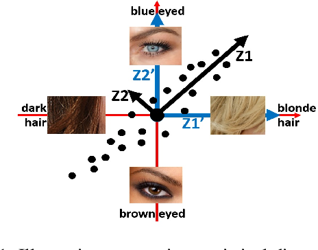 Figure 1 for Assembling Semantically-Disentangled Representations for Predictive-Generative Models via Adaptation from Synthetic Domain