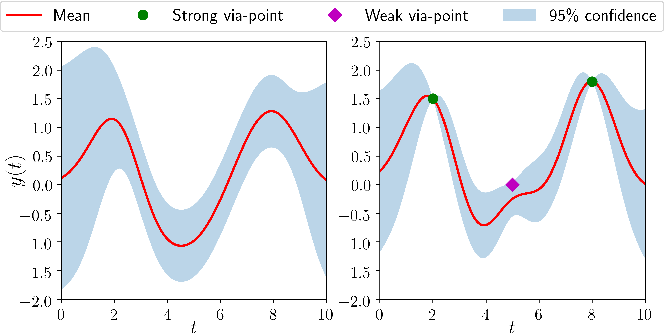 Figure 4 for Gaussian-Process-based Robot Learning from Demonstration