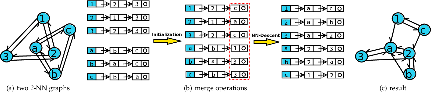 Figure 1 for On the Merge of k-NN Graph