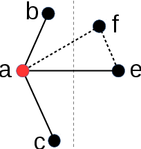 Figure 3 for On the Merge of k-NN Graph