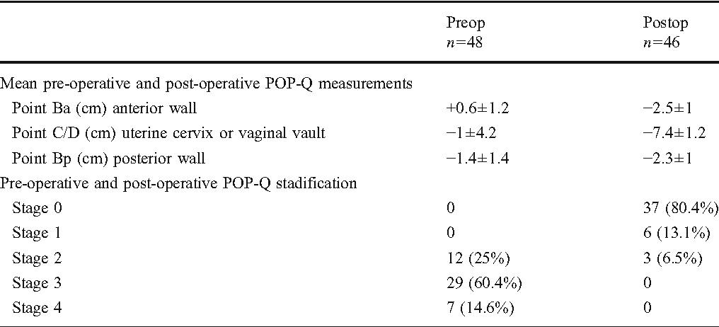 Table 1 Pre-operative and postoperative Pelvic Organ Prolapse Quantification