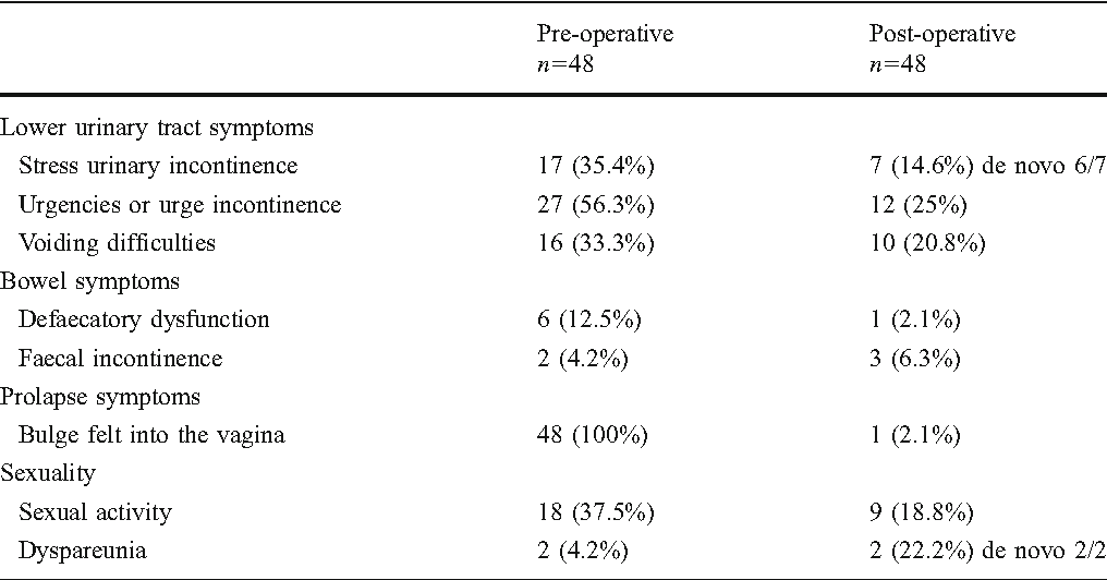 Table 2 Pre- and post-operative assessment of functional symptoms and sexual function