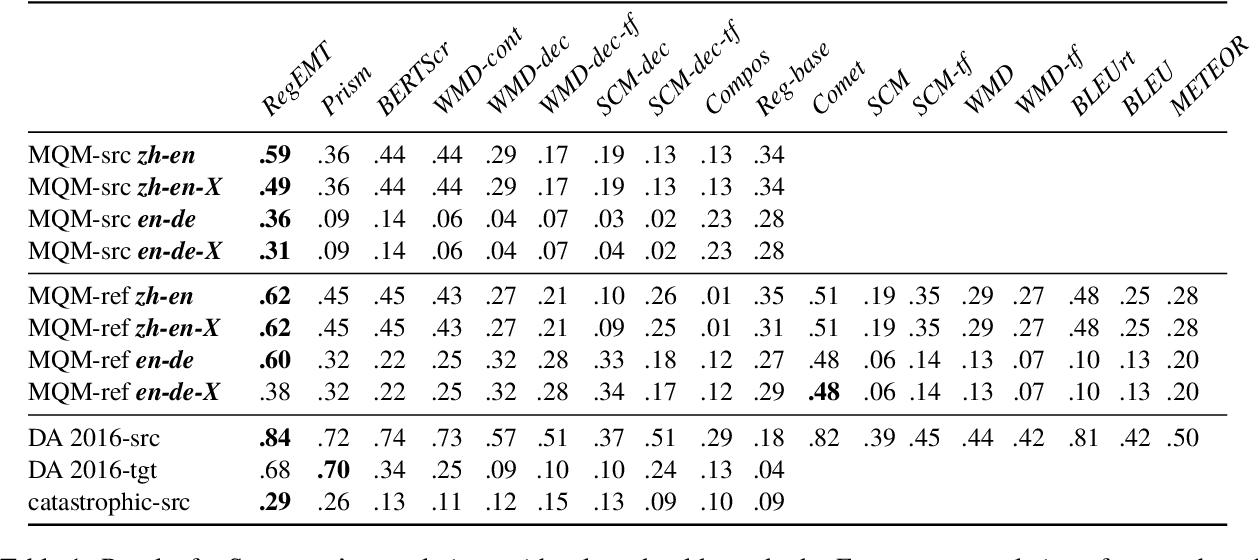 Figure 1 for Regressive Ensemble for Machine Translation Quality Evaluation