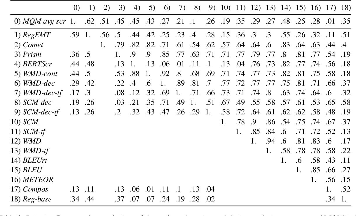 Figure 3 for Regressive Ensemble for Machine Translation Quality Evaluation