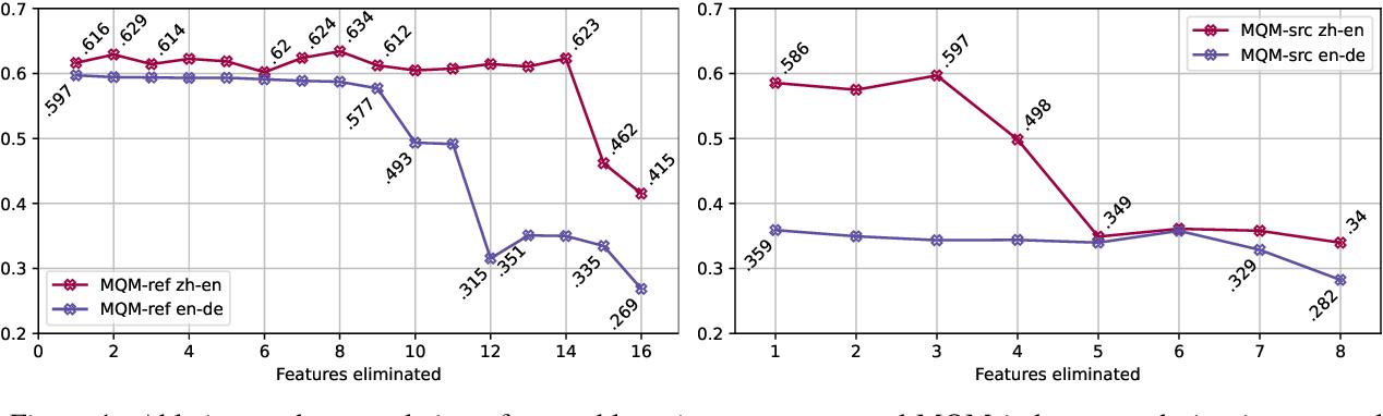 Figure 2 for Regressive Ensemble for Machine Translation Quality Evaluation