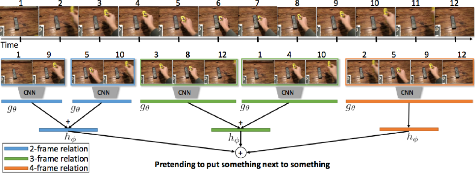 Figure 1 for Activity Recognition on a Large Scale in Short Videos - Moments in Time Dataset