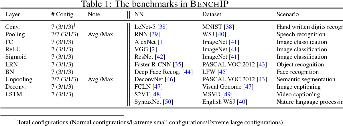 Figure 2 for BENCHIP: Benchmarking Intelligence Processors