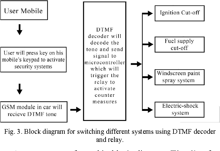 Figure 7 from Advanced vehicle security system - Semantic Scholar