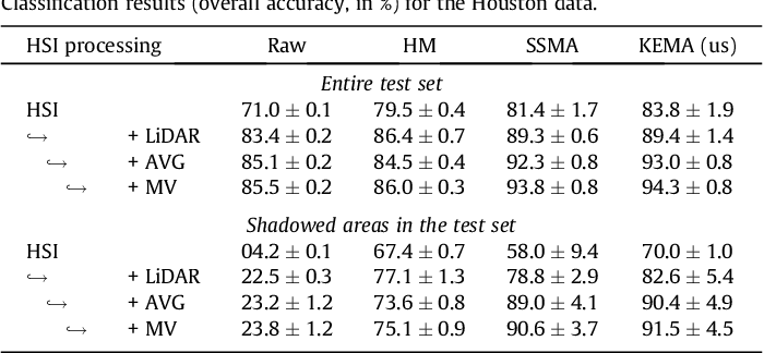 Figure 4 for Multi-temporal and multi-source remote sensing image classification by nonlinear relative normalization
