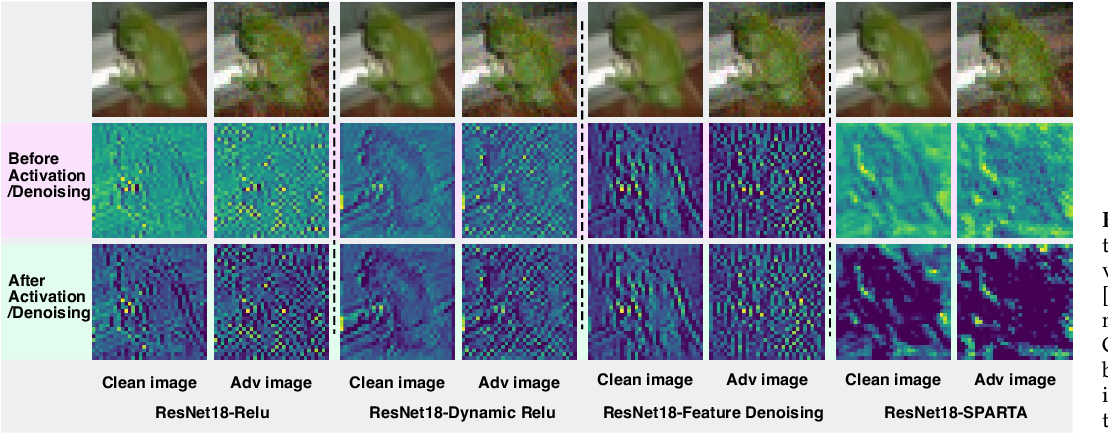 Figure 1 for Sparta: Spatially Attentive and Adversarially Robust Activation