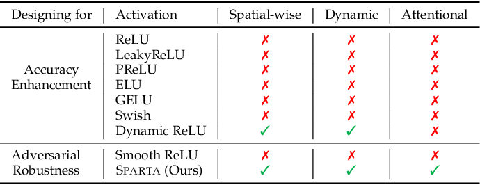 Figure 2 for Sparta: Spatially Attentive and Adversarially Robust Activation
