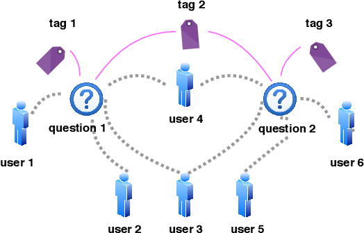 Figure 3 for An End-to-End Framework for Cold Question Routing in Community Question Answering Services