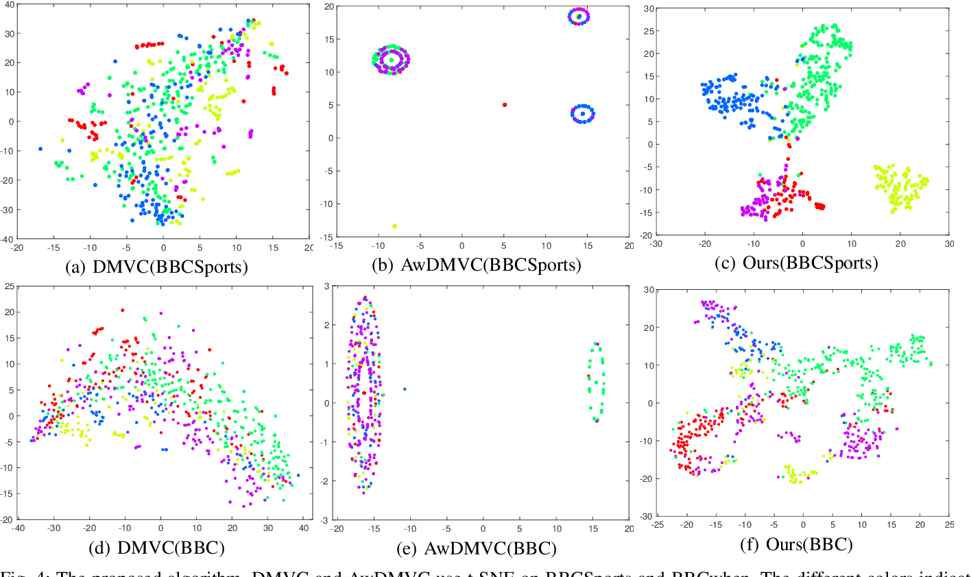 Figure 4 for Multi-view Clustering with Deep Matrix Factorization and Global Graph Refinement