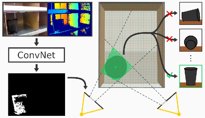 Figure 4 for Multi-view Self-supervised Deep Learning for 6D Pose Estimation in the Amazon Picking Challenge