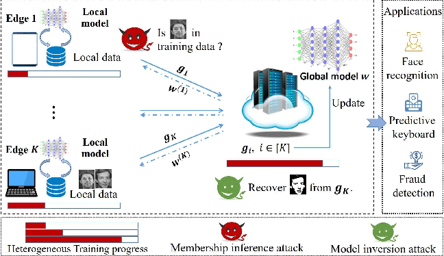 Figure 1 for Asynchronous Federated Learning with Differential Privacy for Edge Intelligence