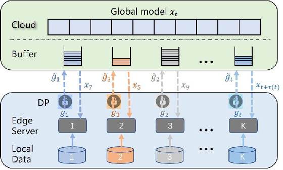 Figure 3 for Asynchronous Federated Learning with Differential Privacy for Edge Intelligence